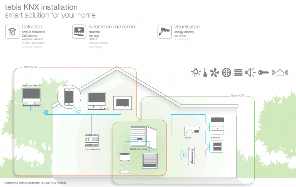 knx-home-diagram